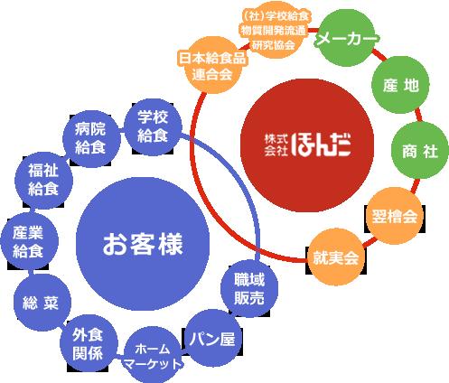 日本給食品連合会 (社)学校給食物質開発流通研究協会 メーカー産 地商 社翌檜会就実会学校 給食 病院給食 福祉給食 産業給食総 菜外食 関ホームマーケットパン屋職域販売 お客様